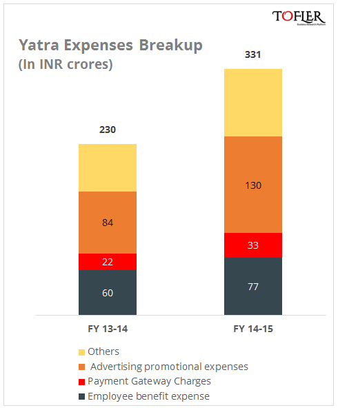 Yatra expenses break up reported by Tofler
