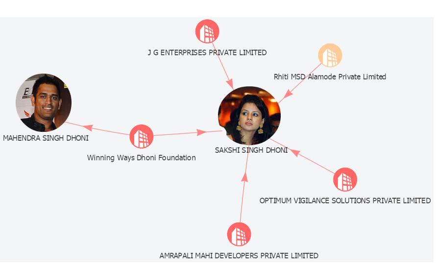 MSD company network