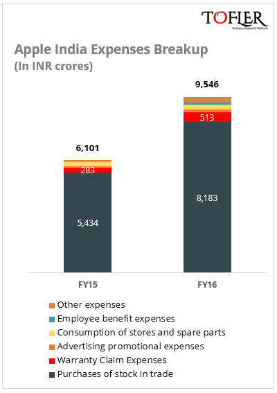 Apple India Expenses Breakup FY16 Tofler