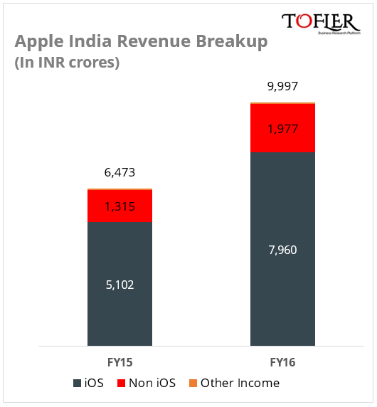 Apple India Revenue Breakup FY16 Tofler