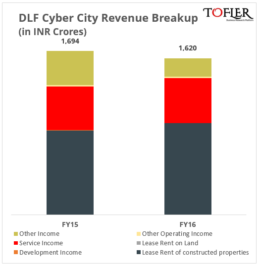DLF Cyber City Revenue Breakup FY16 Tofler